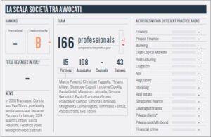 Finance Report_La Scala