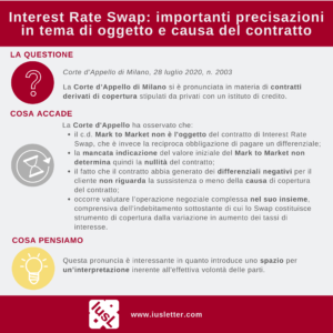 Interest Rate Swap - ferraguto